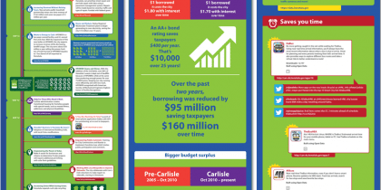 Infographics | Peter Carlisle Mayoral Campaign 2012